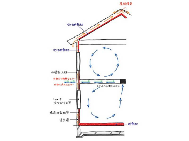 外壁換気通気工法